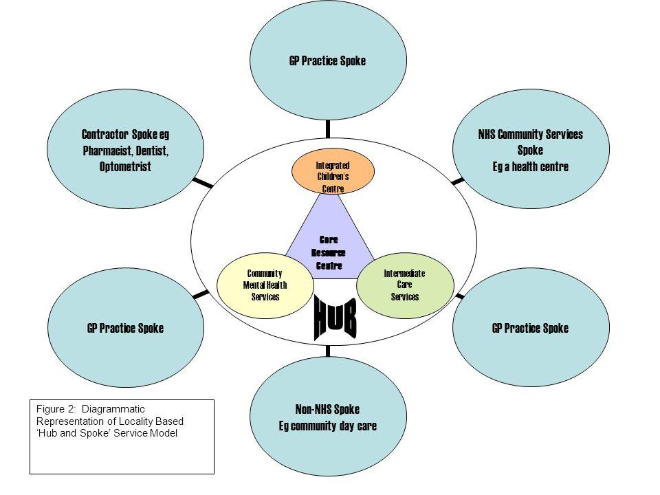 Core Resource Centre Community Mental Health Services Integrated Children s Centre Intermediate Care Services Figure 2: Diagrammatic Representation of