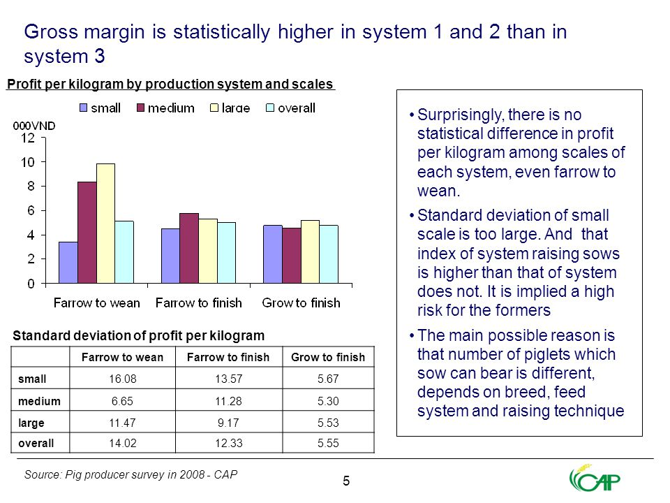 5 Gross margin is statistically higher in system 1 and 2 than in system 3 Farrow to weanFarrow to finishGrow to finish small16.0813.575.67 medium6.6511.285.30 large11.479.175.53 overall14.0212.335.55 Profit per kilogram by production system and scales Standard deviation of profit per kilogram Source: Pig producer survey in 2008 - CAP Surprisingly, there is no statistical difference in profit per kilogram among scales of each system, even farrow to wean.