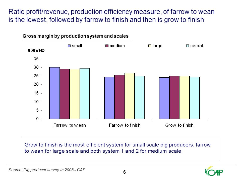 7 Small scale producers profit could not compensate for the opportunity cost of household members Profit of medium scales in system 1 and 2 and large scales in system 2 and 3 is higher than the total cost including household labor, Profit of medium scale in grow to finish system are appropriate to total cost Cost per kilogram live weight output to produce pig in farrow to wean system is highest while that of two slaughter pig output systems are equal Cost and profit per kilogram by production system and scales Source: Pig producer survey in 2008 - CAP