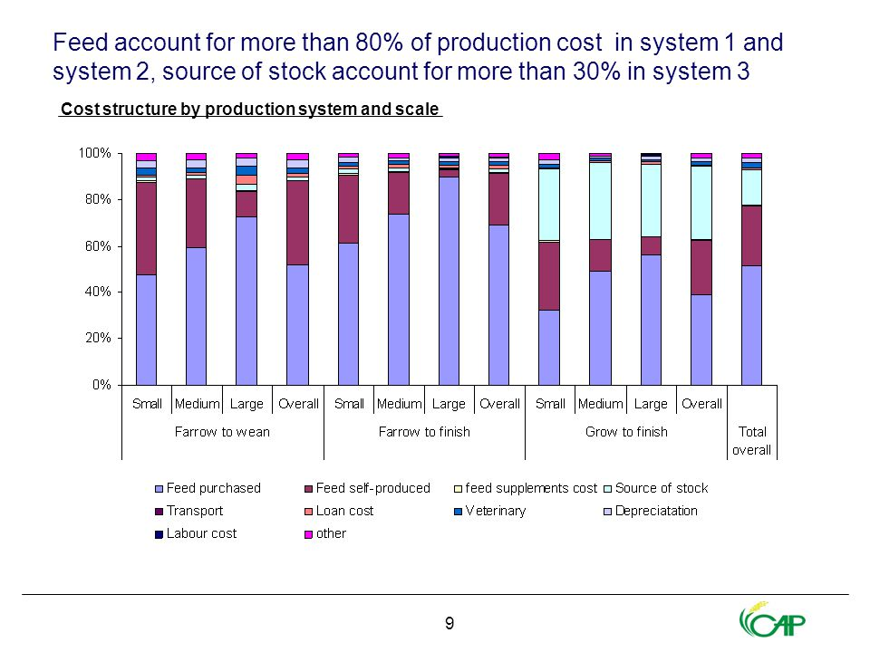 9 Feed account for more than 80% of production cost in system 1 and system 2, source of stock account for more than 30% in system 3 Cost structure by production system and scale