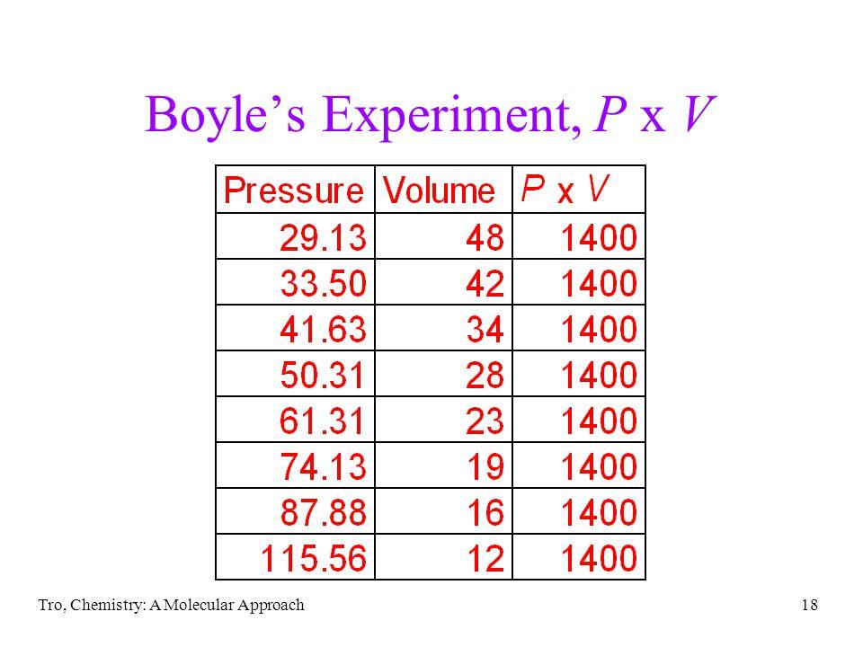 Tro, Chemistry: A Molecular Approach18 Boyles Experiment, P x V