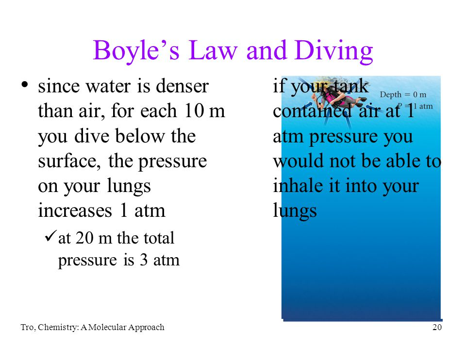 Tro, Chemistry: A Molecular Approach20 Boyles Law and Diving since water is denser than air, for each 10 m you dive below the surface, the pressure on your lungs increases 1 atm at 20 m the total pressure is 3 atm if your tank contained air at 1 atm pressure you would not be able to inhale it into your lungs