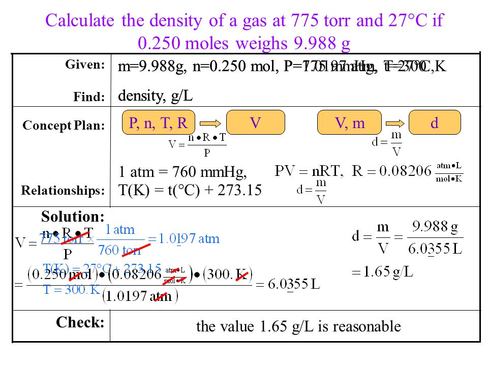 Calculate the density of a gas at 775 torr and 27°C if 0.250 moles weighs 9.988 g the value 1.65 g/L is reasonable m=9.988g, n=0.250 mol, P=775 mmHg, t=27°C, density, g/L Check: Solution: Concept Plan: Relationships: Given: Find: V, mdP, n, T, RV 1 atm = 760 mmHg, T(K) = t(°C) + 273.15 m=9.988g, n=0.250 mol, P=1.0197 atm, T=300.