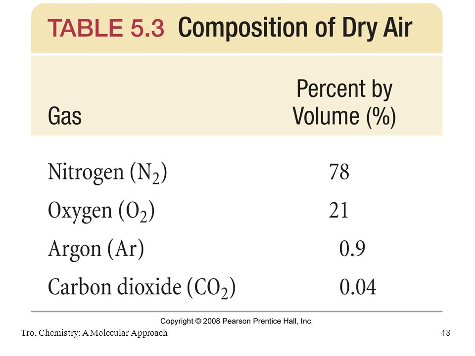 Tro, Chemistry: A Molecular Approach48 Composition of Dry Air