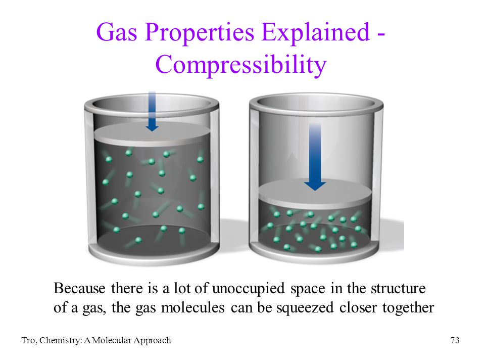 Tro, Chemistry: A Molecular Approach73 Gas Properties Explained - Compressibility Because there is a lot of unoccupied space in the structure of a gas, the gas molecules can be squeezed closer together