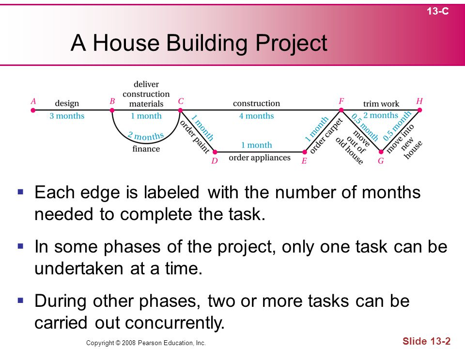 Copyright © 2008 Pearson Education, Inc. Slide 13-2 A House Building Project 13-C Each edge is labeled with the number of months needed to complete th