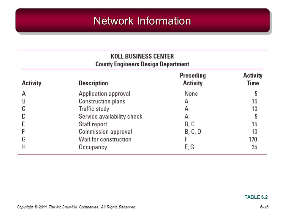 Copyright © 2011 The McGraw-Hill Companies, All Rights Reserved. 6–16 Network Information TABLE 6.2