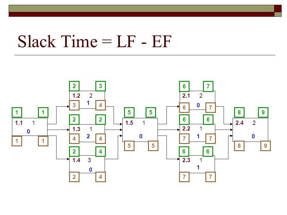 Slack Time = LF - EF 1.1 1 1.2 2 1.3 1 1.4 3 1.5 1 2.1 2 2.2 1 2.3 1 2.4 2 581 2 2 2 6 6 6 3 2 4 15 7 6 6 9 98 6 7 7 7 7 7 55 4 4 4 4 3 2 11 0 1 2 0 0