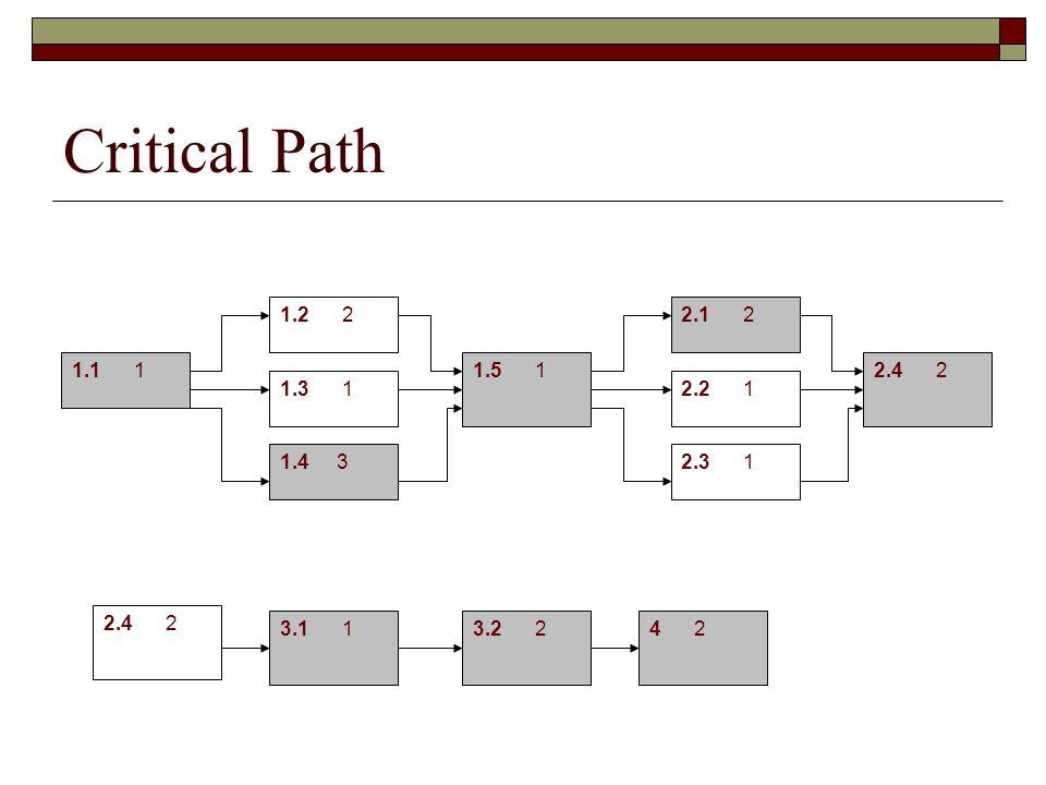 Critical Path 1.1 1 1.2 2 1.3 1 1.4 3 1.5 1 2.1 2 2.2 1 2.3 1 2.4 2 3.1 13.2 24 2 2.4 2