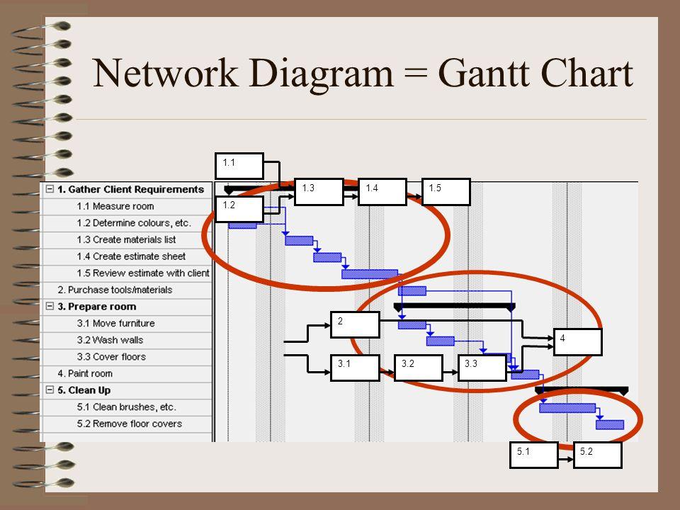 Network Diagram = Gantt Chart 1.1 1.2 1.31.41.5 2 3.13.23.3 4 5.15.2