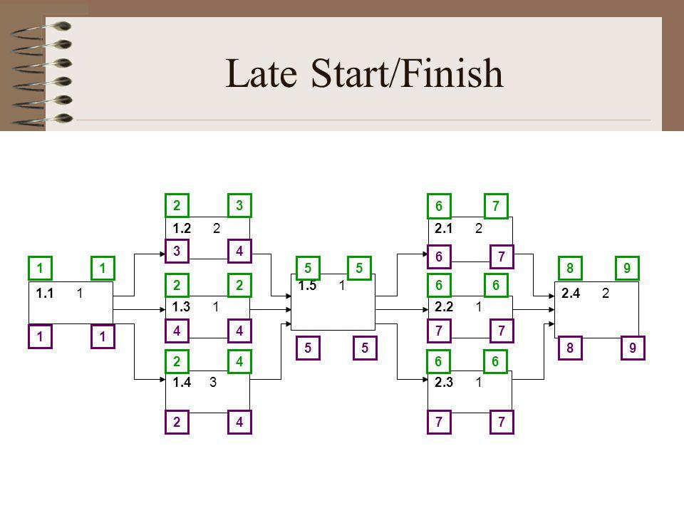 Late Start/Finish 1.1 1 1.2 2 1.3 1 1.4 3 1.5 1 2.1 2 2.2 1 2.3 1 2.4 2 581 2 2 2 6 6 6 3 2 4 15 7 6 6 9 98 6 7 7 7 7 7 55 4 4 4 4 3 2 11