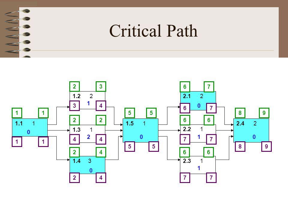 Critical Path 1.1 1 1.2 2 1.3 1 1.4 3 1.5 1 2.1 2 2.2 1 2.3 1 2.4 2 581 2 2 2 6 6 6 3 2 4 15 7 6 6 9 98 6 7 7 7 7 7 55 4 4 4 4 3 2 11 0 1 2 0 0 0 1 1 0