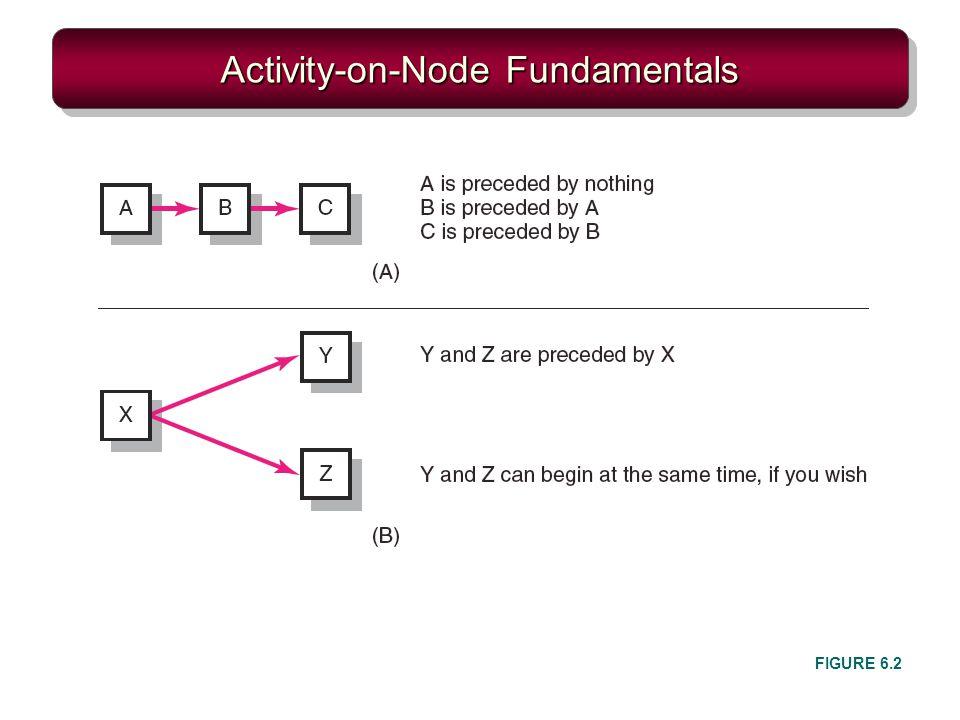 Activity-on-Node Fundamentals FIGURE 6.2