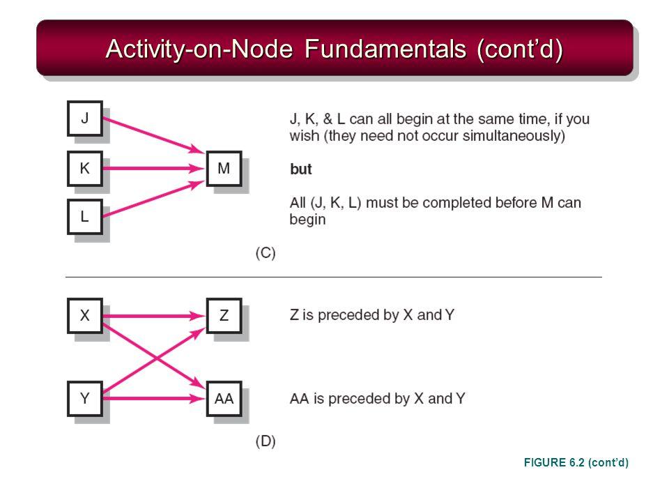Activity-on-Node Fundamentals (contd) FIGURE 6.2 (contd)