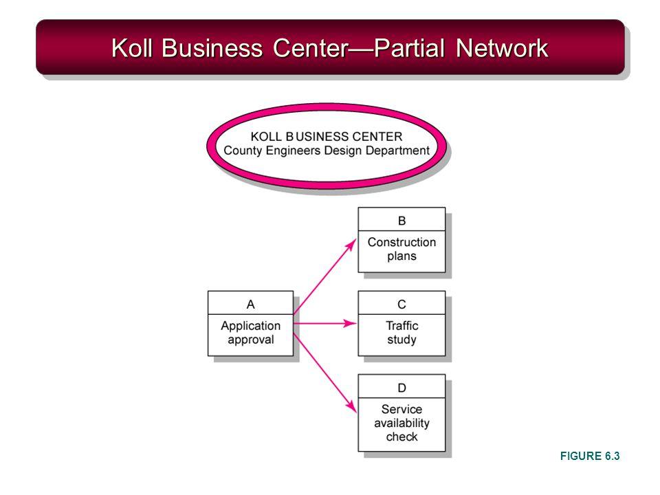 Koll Business CenterPartial Network FIGURE 6.3