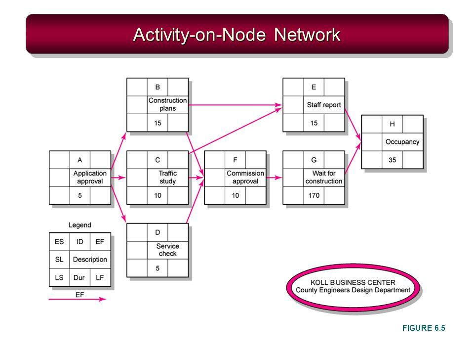 Activity-on-Node Network FIGURE 6.5