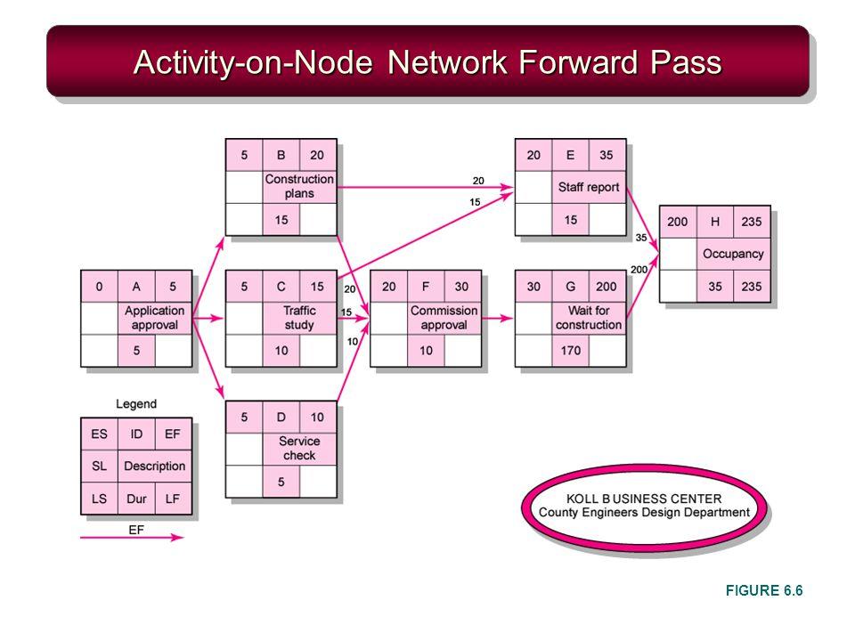 Activity-on-Node Network Forward Pass FIGURE 6.6