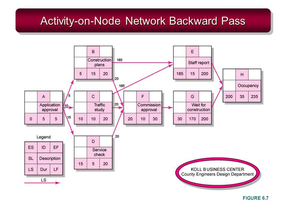 Activity-on-Node Network Backward Pass FIGURE 6.7