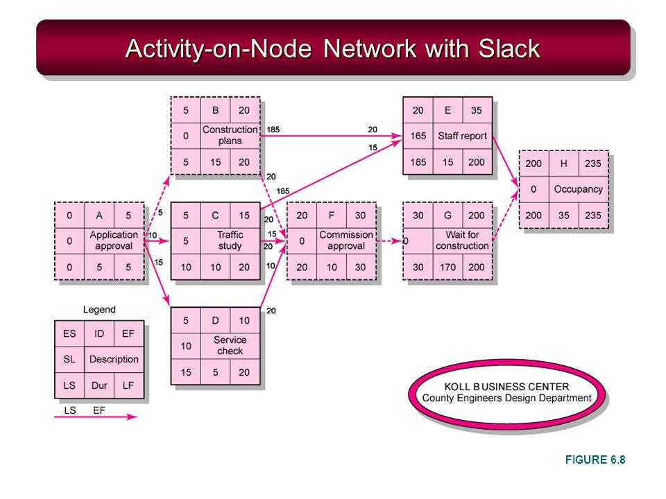 Activity-on-Node Network with Slack FIGURE 6.8