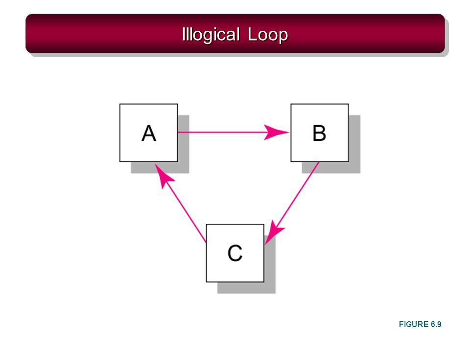 Illogical Loop FIGURE 6.9