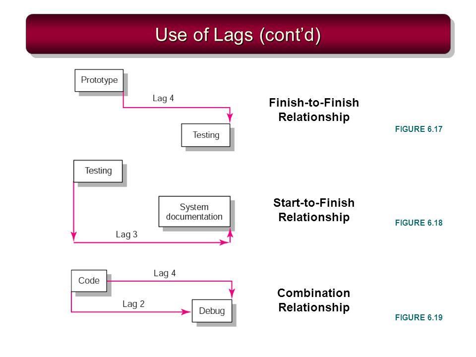 Use of Lags (contd) FIGURE 6.17 FIGURE 6.18 FIGURE 6.19 Finish-to-Finish Relationship Start-to-Finish Relationship Combination Relationship