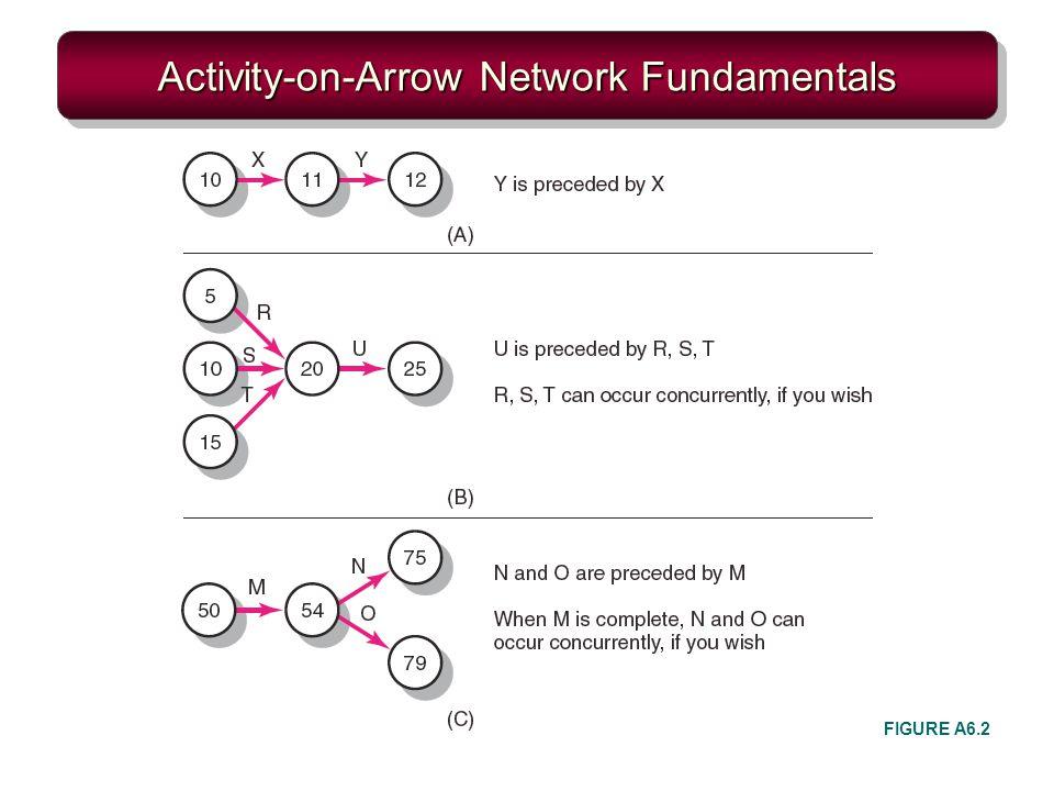 Activity-on-Arrow Network Fundamentals FIGURE A6.2