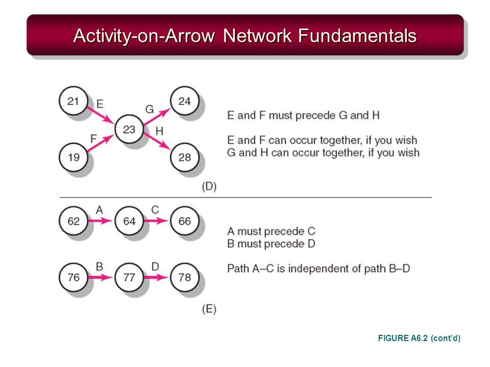 Activity-on-Arrow Network Fundamentals FIGURE A6.2 (contd)