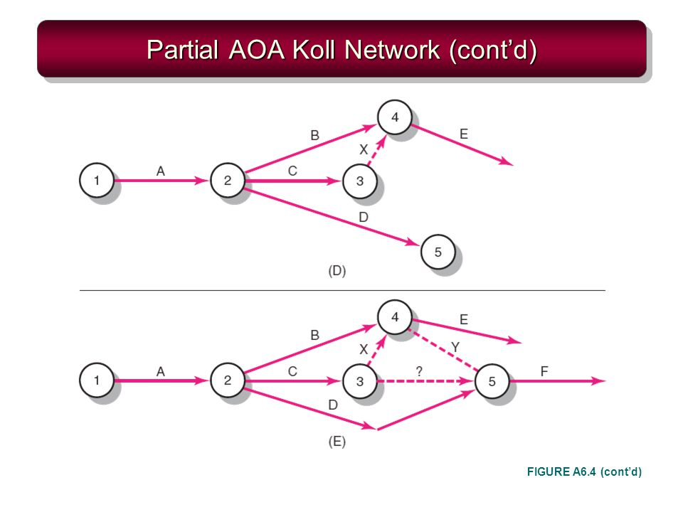 Partial AOA Koll Network (contd) FIGURE A6.4 (contd)