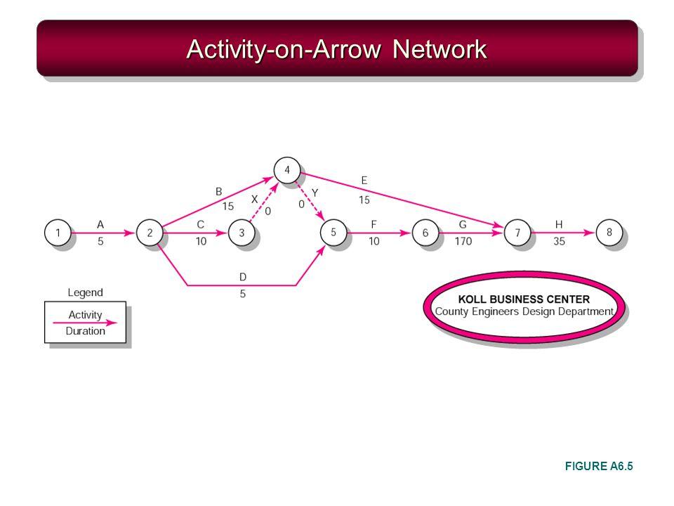 Activity-on-Arrow Network FIGURE A6.5