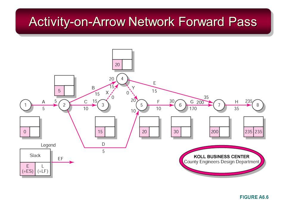 Activity-on-Arrow Network Forward Pass FIGURE A6.6