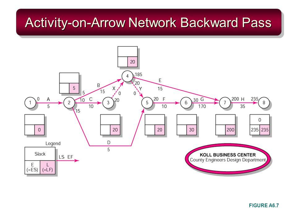 Activity-on-Arrow Network Backward Pass FIGURE A6.7