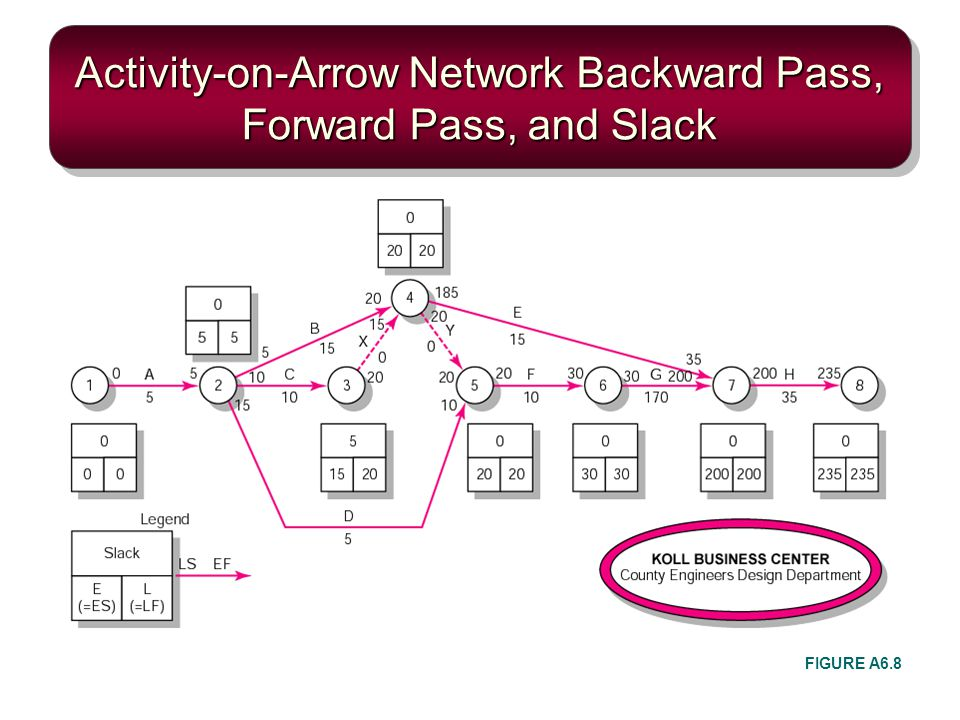 Activity-on-Arrow Network Backward Pass, Forward Pass, and Slack FIGURE A6.8