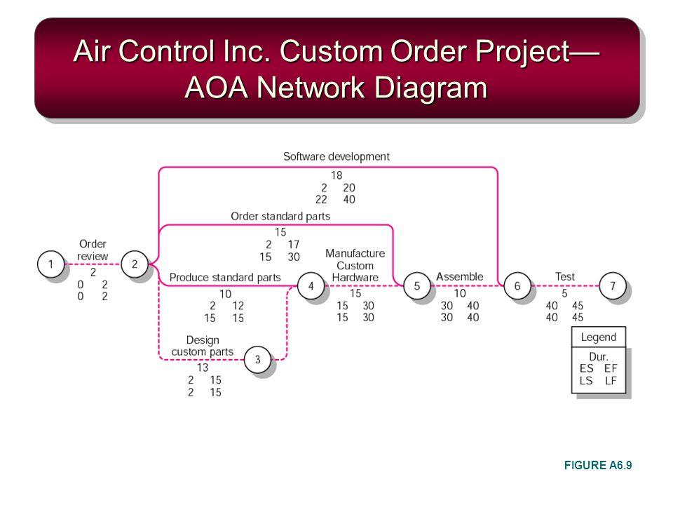 Air Control Inc. Custom Order Project AOA Network Diagram FIGURE A6.9