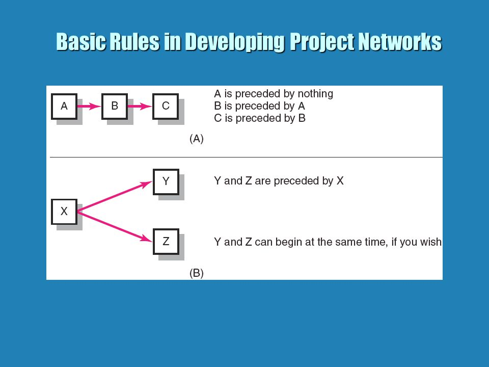 Basic Rules in Developing Project Networks