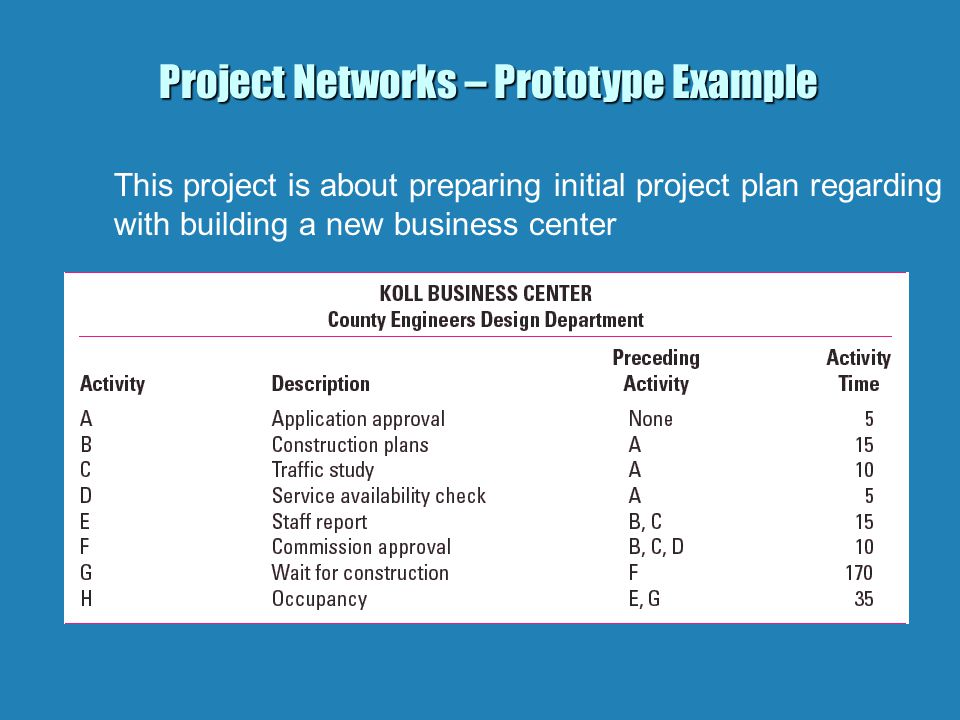 Project Networks – Prototype Example This project is about preparing initial project plan regarding with building a new business center