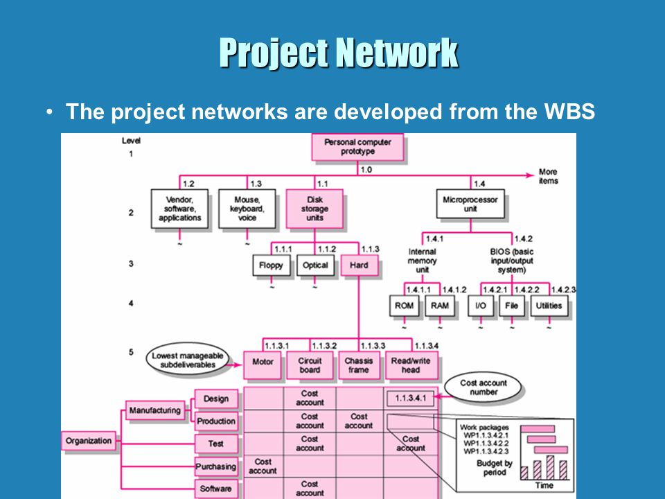 Project Networks – Prototype Example Complete Network