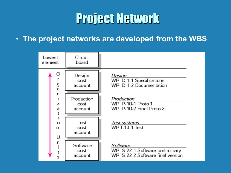 Project Network The project networks are developed from the WBS
