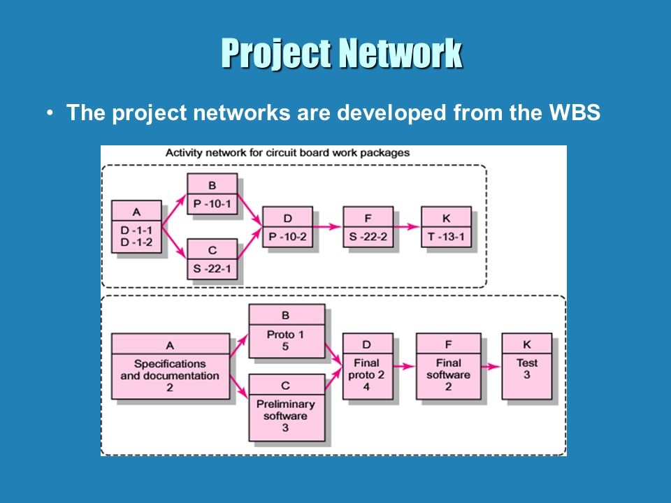 Project Network - Terminology Activity: an element of the project that requires time.Activity: an element of the project that requires time.