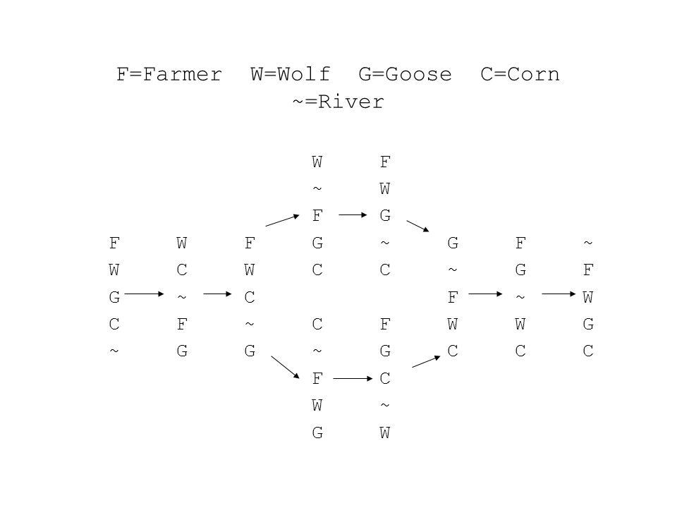 F=Farmer W=Wolf G=Goose C=Corn ~=River W F ~ W F G F W F G ~ G F ~ W C W C C ~ G F G ~ C F ~ W C F ~ C F W W G ~ G G ~ G C C C F C W ~ G W