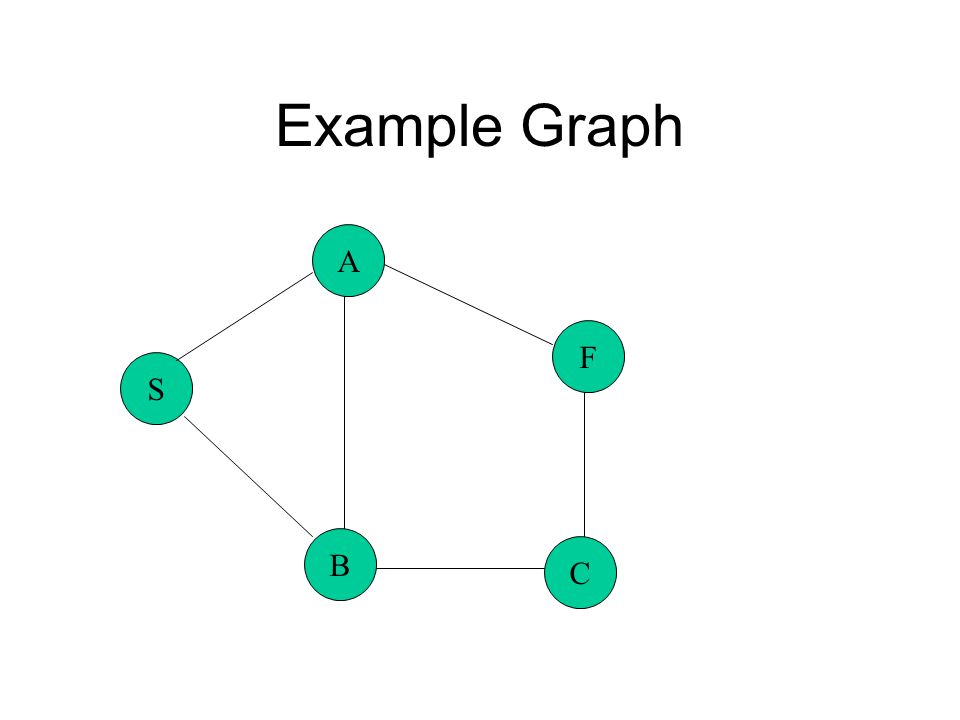Example Graph S A B C F