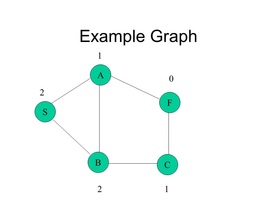 Example Graph S A B C F 2 1 1 0 2
