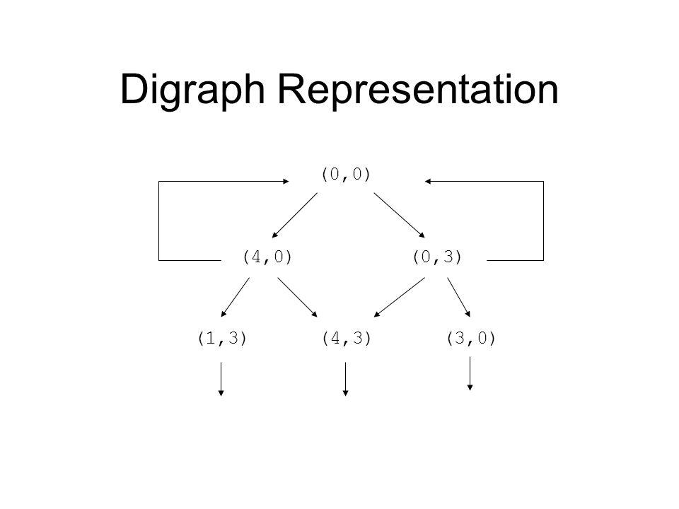Digraph Representation (0,0) (4,0) (0,3) (1,3) (4,3) (3,0)