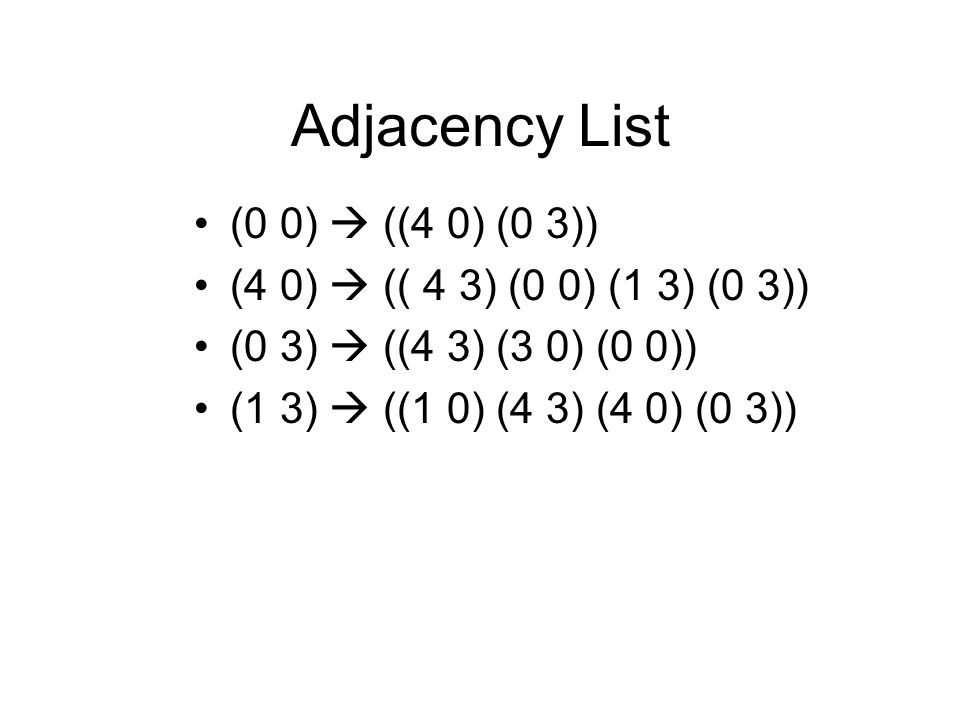 Adjacency List (0 0) ((4 0) (0 3)) (4 0) (( 4 3) (0 0) (1 3) (0 3)) (0 3) ((4 3) (3 0) (0 0)) (1 3) ((1 0) (4 3) (4 0) (0 3))