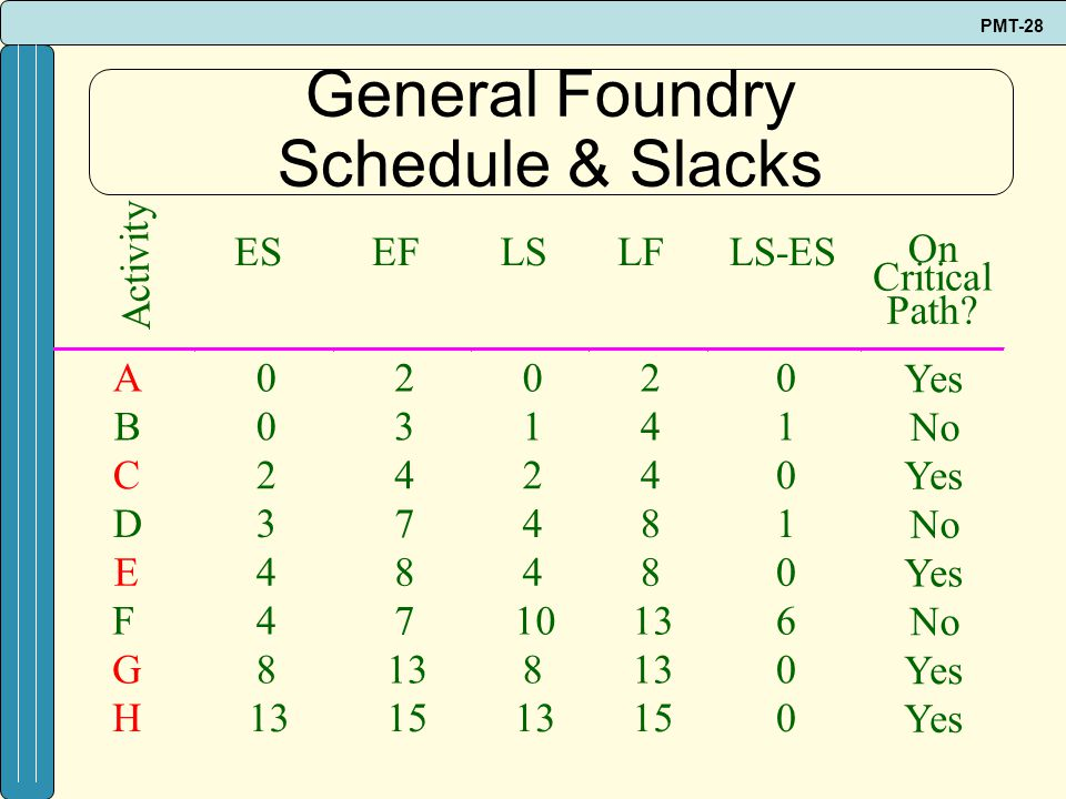PMT-28 General Foundry Schedule & Slacks Activity ESEFLSLFLS-ES On Critical Path? A02020 Yes B03141 No C24240 Yes D37481 No E48480 Yes F4710136 No G81