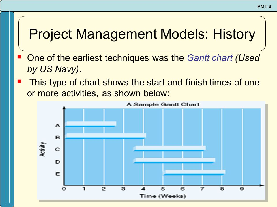PMT-4 One of the earliest techniques was the Gantt chart (Used by US Navy). This type of chart shows the start and finish times of one or more activit