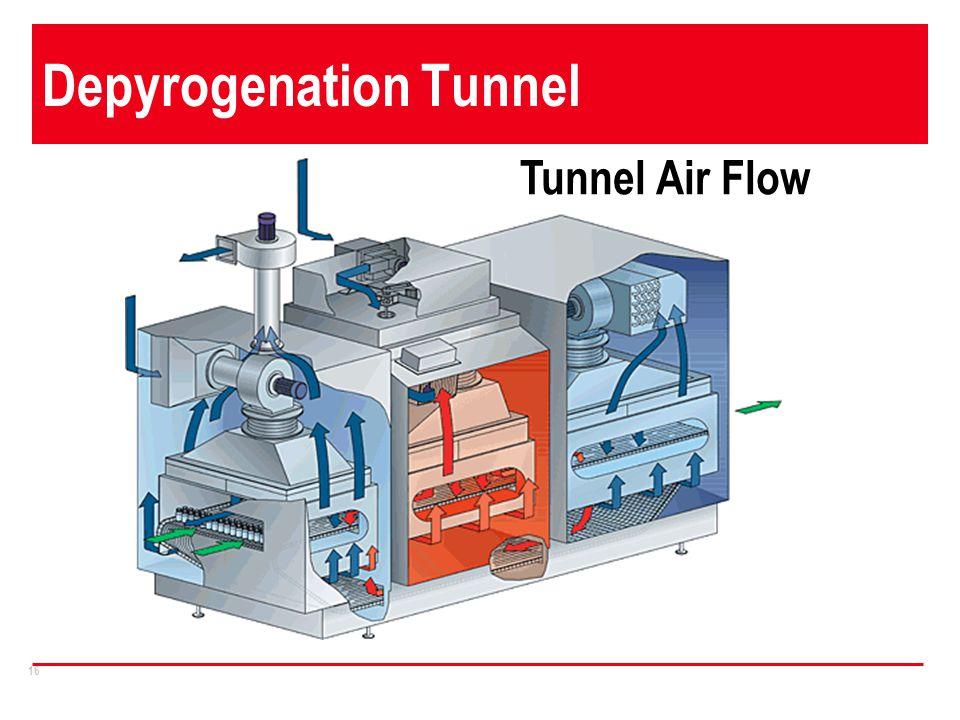 16 Depyrogenation Tunnel Tunnel Air Flow
