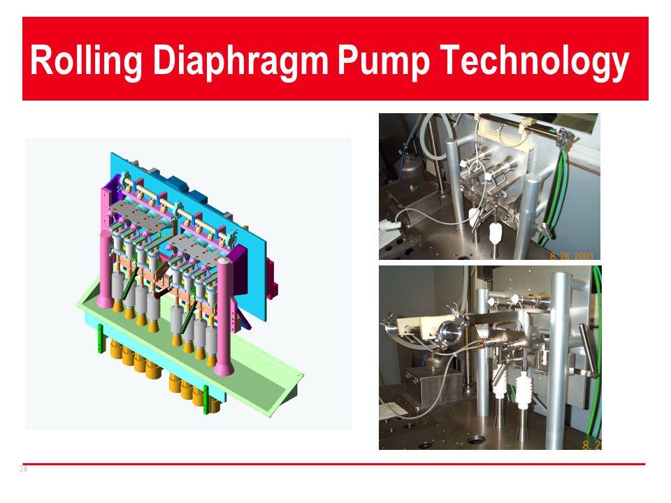 30 Rolling Diaphragm Pump Technology
