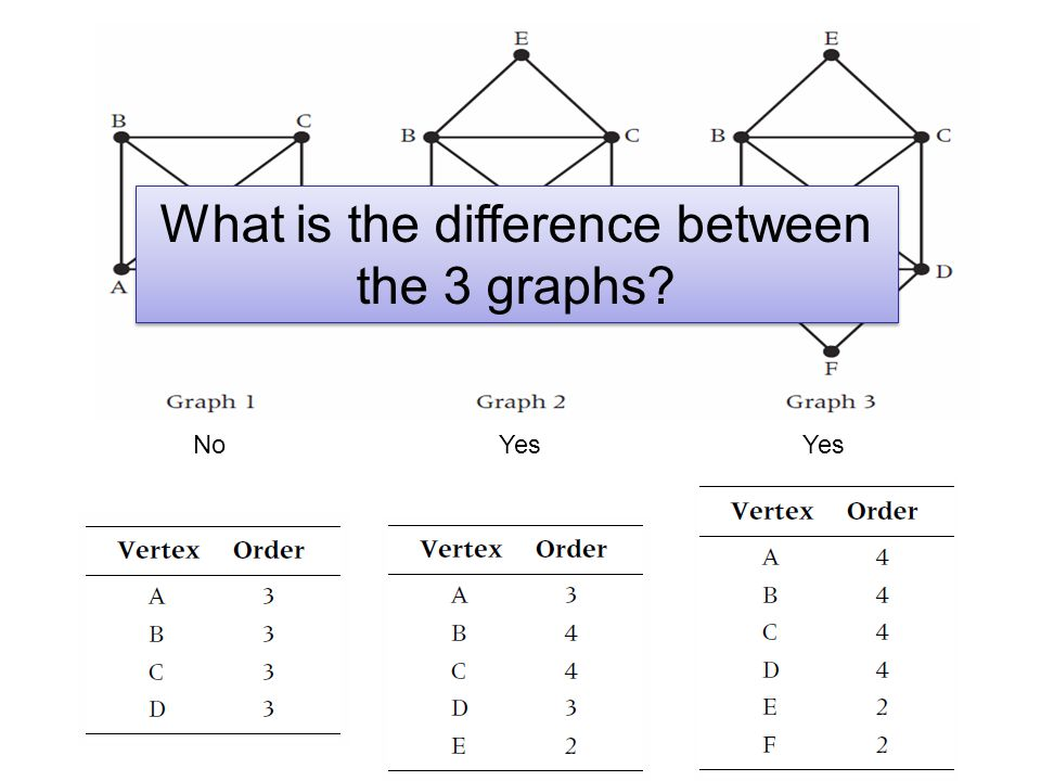 NoYes What is the difference between the 3 graphs?
