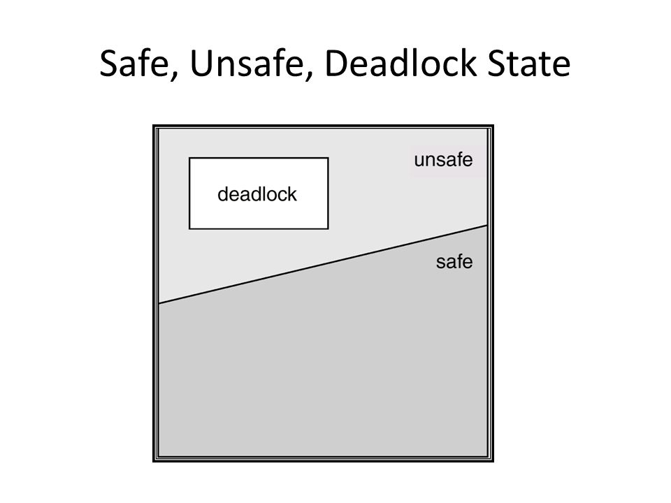 Example Allocation Max P 0 510 P 1 2 4 P 2 2 9 Assume the system has 12 instances of the particular resource Is the system currently in a safe or in an unsafe state?