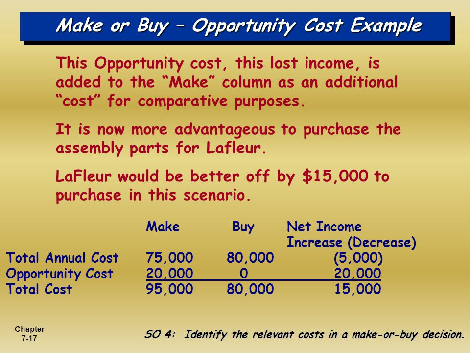 Chapter 7-17 Make or Buy – Opportunity Cost Example SO 4: Identify the relevant costs in a make-or-buy decision. This Opportunity cost, this lost inco